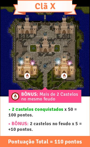 Exemplo: Mais de um castelo conquistado/defendido no mesmo feudo