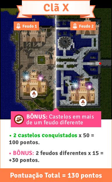 Exemplo: Castelos conquistado/defendido em feudos diferentes