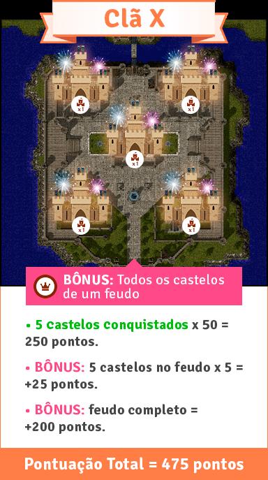 Exemplo: Conquistar/defender todos os castelos de um feudo